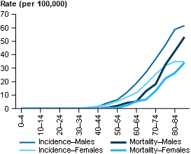 This line graph presents actual incidence and mortality rates of multiple myeloma for males and females in 5-year age groups. Incidence rates are shown for 2013 and mortality rates for 2014. The age-specific incidence rate and mortality rate for each year is expressed as the number of new cases or number of deaths per 100,000 persons and presented on the y-axis. The incidence rate for males was less than 0.1 per 100,000 for age groups 0–4 to 25–29. The incidence rate then generally increased with age, reaching a high of 62 per 100,000 for age group 85 and over.  The incidence rate for females was less than 0.1 per 100,000 for age groups 0–4 to 25–29. The incidence rate then generally increased with age, reaching a high of 35 per 100,000 for age groups 80–84 and 85 and over.  The mortality rate for males was less than 0.1 per 100,000 for age groups 0–4 to 30–34. The mortality rate then generally increased with age, reaching a high of 53 per 100,000 for age group 85 and over.  The mortality rate for females fluctuated between less than 0.1 per 100,000 and 0.1 per 100,000 for age groups 0–4 to 40–44. The mortality rate then generally increased with age, reaching a high of 34 per 100,000 for age group 85 and over.