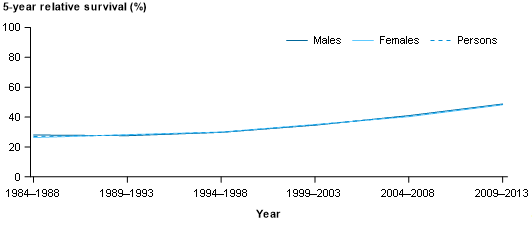 This line chart presents 5-year relative survival at diagnosis for multiple myeloma by males, females and persons over the period 1984–1988 to 2009–2013. The percentage of survival is presented on the y-axis. For males, 5-year relative survival went from 28% in 1984–1988 to 49% in 2009–2013. For females, 5-year relative survival went from 26% in 1984–1988 to 48% in 2009–2013. For persons, 5-year relative survival went from 27% in 1984–1988 to 49% in 2009–2013.