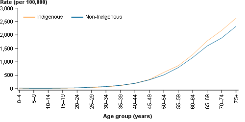 indigenous-cancers-fig1