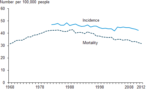 Lung cancer incidence vs mortality PNG