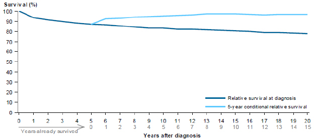 Line chart showing rate of relative survival of Hodgkin lymphoma from 2007 to 2011 by years after diagnosis. Survival rates are grouped by relative survival at diagnosis and 5-year conditional relative survival. Survival rates drop steadily over 20 years for relative survival at diagnosis; while 5-year conditional relative survival rates slowly increase over a period of 15 years. Neither drop below 70% over a 20-year period.
