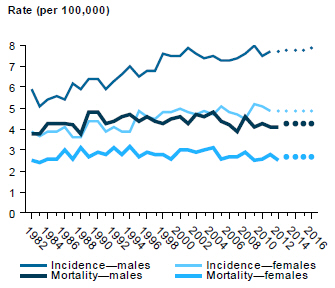 Line chart showing rate (per 100,000 people) of incidence and mortality of myeloma in males and females from 1982 to 2012, with estimates to 2016.