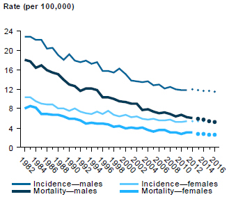 Line chart showing rate (per 100,000 people) of incidence and mortality of stomach cancer in males and females from 1982 to 2012, with estimates to 2016.