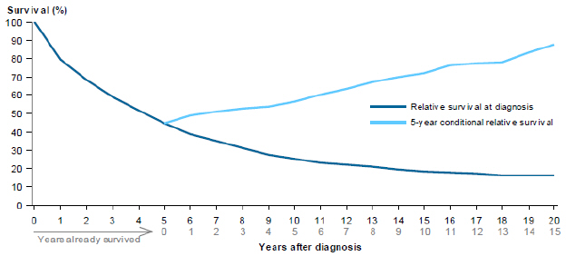 Line chart showing rate of relative survival of myeloma from 2007 to 2011 by years after diagnosis. Survival rates are grouped by relative survival at diagnosis and 5-year conditional relative survival. Survival rates drop steadily over 20 years for relative survival at diagnosis; while 5-year conditional relative survival rates slowly increase over a period of 15 years.