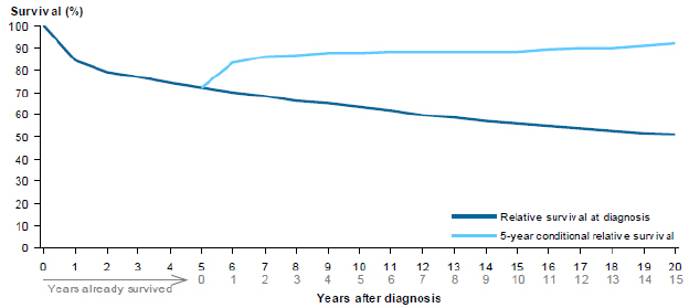 Line chart showing rate of relative survival of non-Hodgkin lymphoma cancers from 2007 to 2011 by years after diagnosis. Survival rates are grouped by relative survival at diagnosis and 5-year conditional relative survival. Survival rates drop steadily over 20 years for relative survival at diagnosis; while 5-year conditional relative survival rates slowly increase over a period of 15 years.