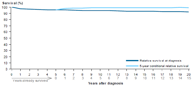Line chart showing rate of relative survival of thyroid cancer from 2007 to 2011 by years after diagnosis. Survival rates are grouped by relative survival at diagnosis and 5-year conditional relative survival. Survival rates drop steadily over 20 years for relative survival at diagnosis; while 5-year conditional relative survival rates slowly increase over a period of 15 years. Both do not show much change at all and neither drop below 80% throughout the 20-year period.
