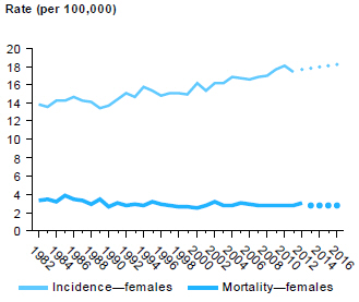 Line chart showing rate (per 100,000 people) of incidence and mortality of uterine cancer in females from 1982 to 2012, with estimates to 2016.