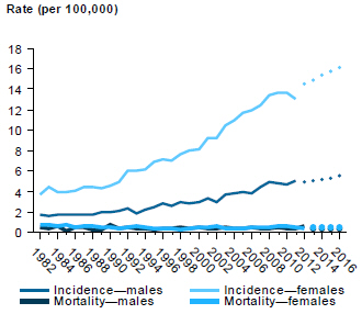 Line chart showing rate (per 100,000 people) of incidence and mortality of thyroid cancer in males and females from 1982 to 2012, with estimates to 2016.