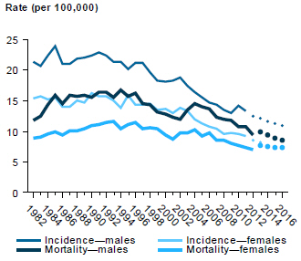Line chart showing rate (per 100,000 people) of incidence and mortality of unknown primary site cancers in males and females from 1982 to 2012, with estimates to 2016.