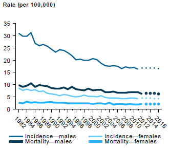 Line chart showing rate (per 100,000 people) of incidence and mortality of cancer of the bladder in males and females from 1982 to 2012, with estimates to 2016.