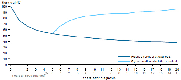 Line chart showing rate of relative survival of bladder cancer from 2007 to 2011 by years after diagnosis. Survival rates are grouped by relative survival at diagnosis and 5-year conditional relative survival. Survival rates drop steadily over 20 years for relative survival at diagnosis; while 5-year conditional relative survival rates slowly increase over a period of 15 years.