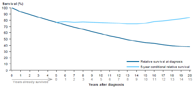Line chart showing rate of relative survival of chronic lymphocytic leukaemia from 2007 to 2011 by years after diagnosis. Survival rates are grouped by relative survival at diagnosis and 5-year conditional relative survival. Survival rates drop steadily over 20 years for relative survival at diagnosis; while 5-year conditional relative survival rates slowly increase over a period of 15 years.